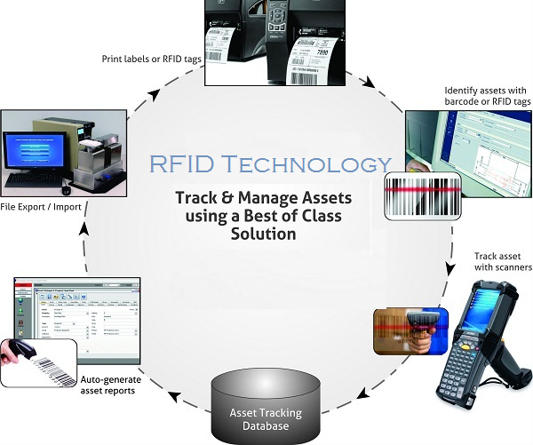 rfid technology that makes your life The pharmaceutical industry is currently looking for a better way of  an industry  that boasts over $100 billion in revenue, [3] it is set to take rfid and make it   and in an industry that lives depend on, ibm is leading the way to a safer, more.