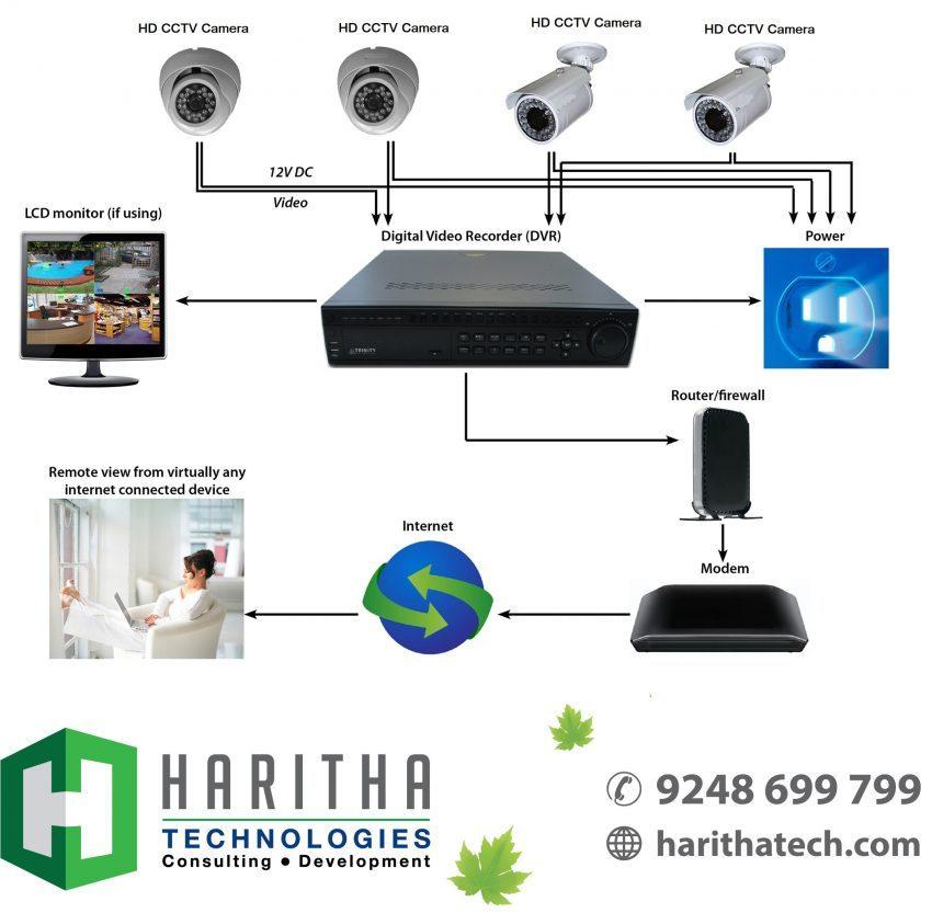 Haritha HD Camera setup